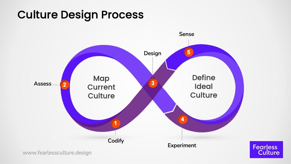 the culture design process - mapping company culture by gustavo razzetti