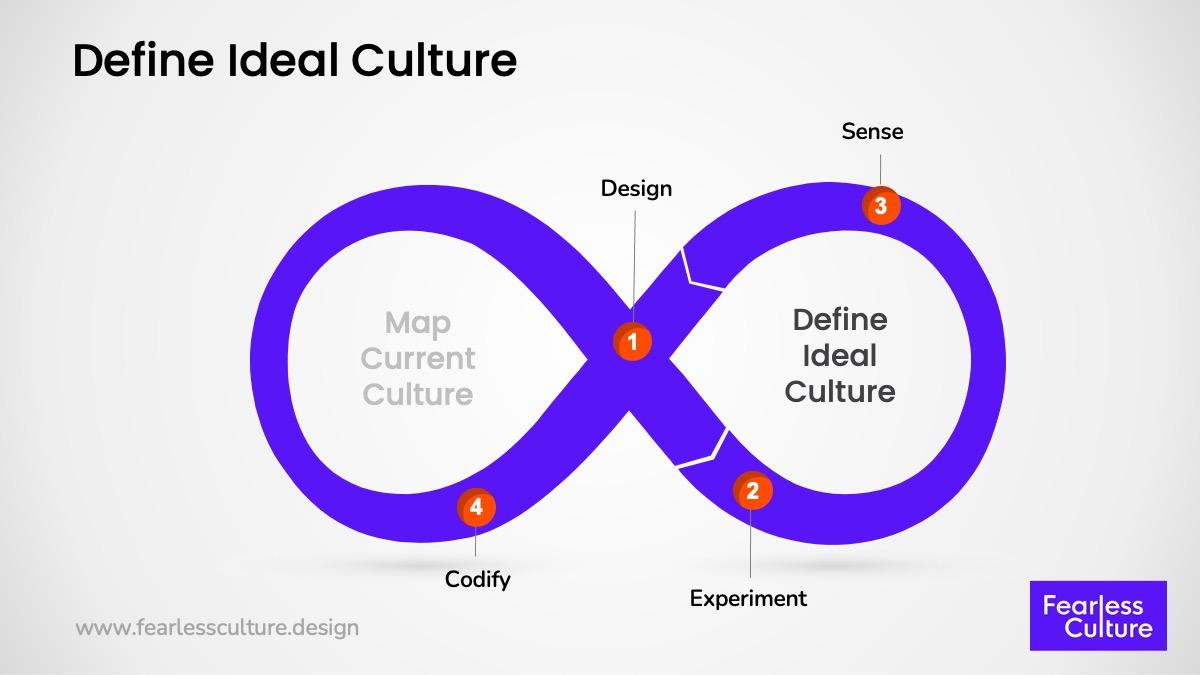 design future culture mapping process