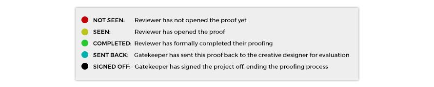 GoProof Create Users Panel 2