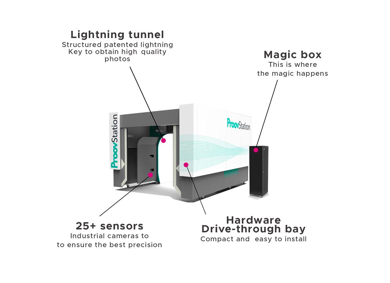 ProovStation Technology