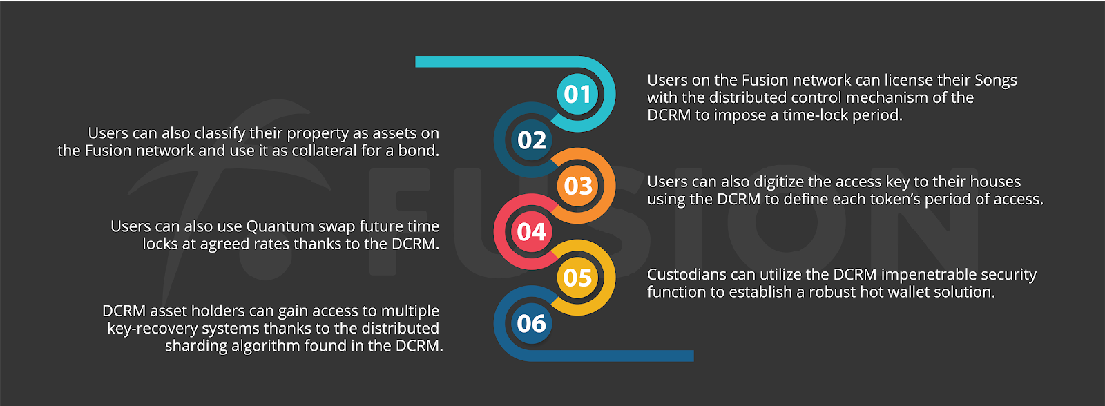 Fusion's use cases