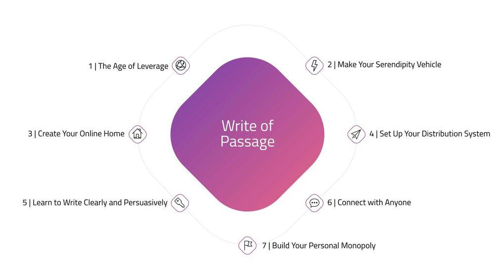 Entrepreneur courses #23: Write of Passage