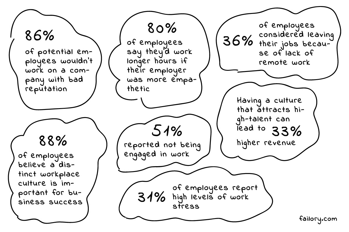 Startup Culture stats
