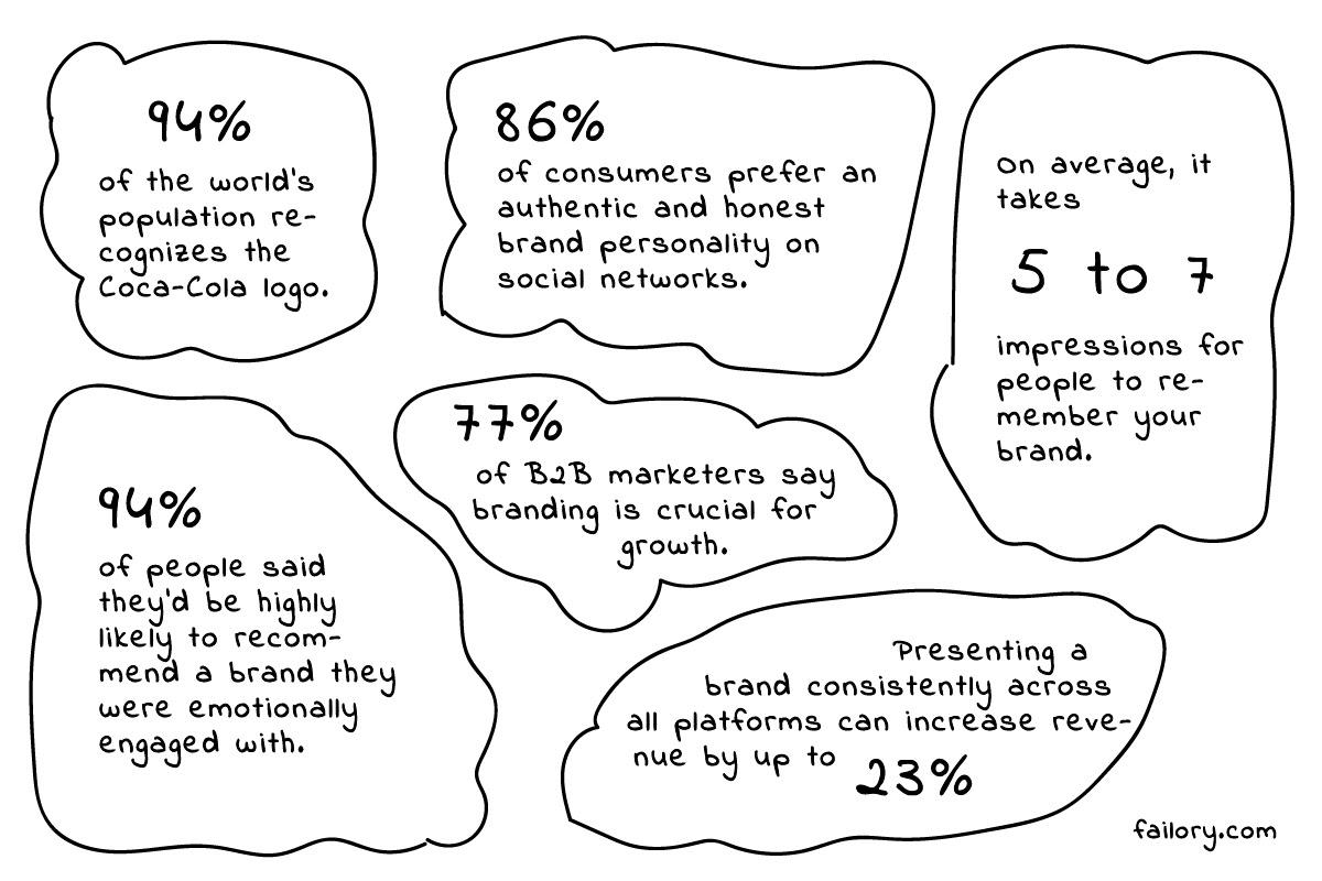 Branding for Startups Stats