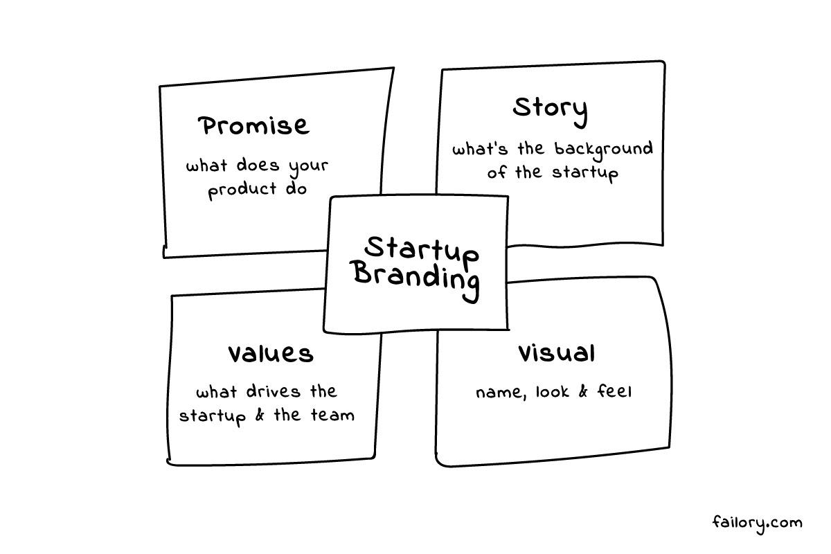Branding for Startups Elements