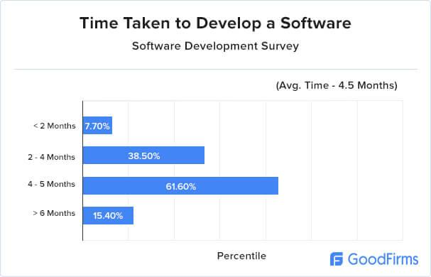 Software Development Research - Time
