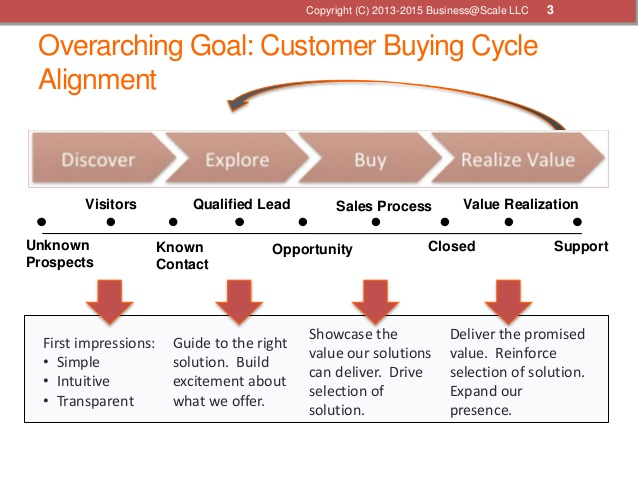 Customer Buying Cycle Alignment