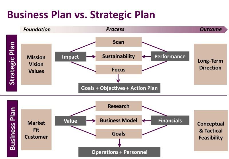 Business Plan vs. Strategic Plan