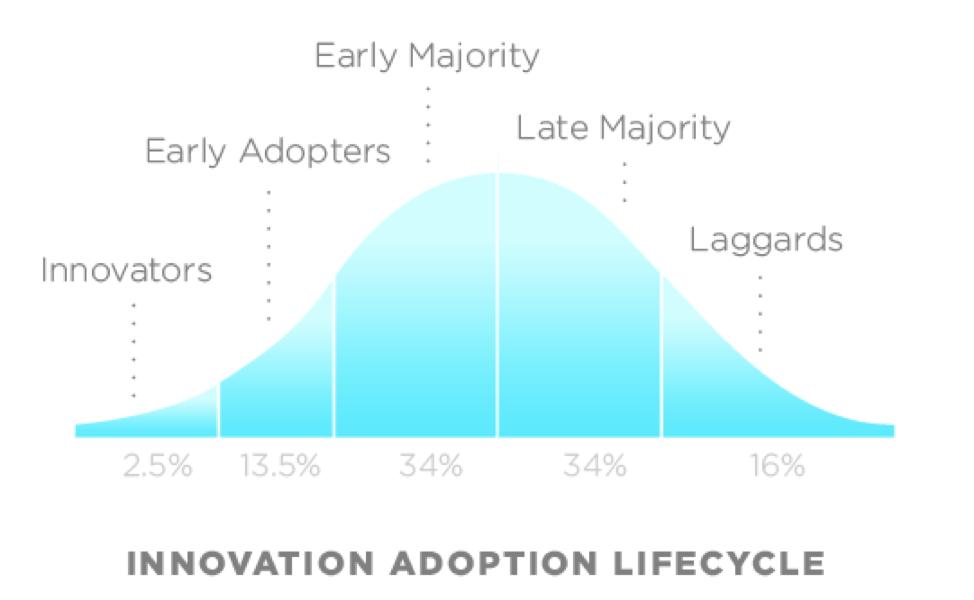 Innovation Adoption Lifecycle MVP