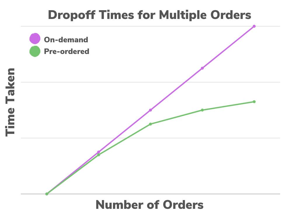 Melon's dropoff times