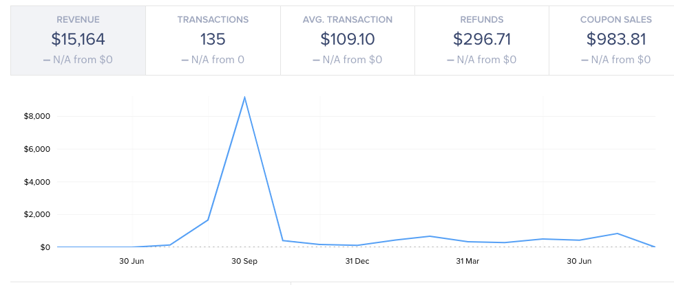 Unicorn Platform's revenue