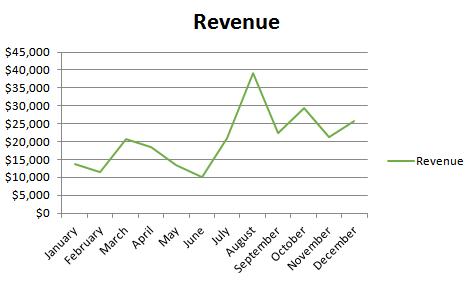 Vulpine's revenue