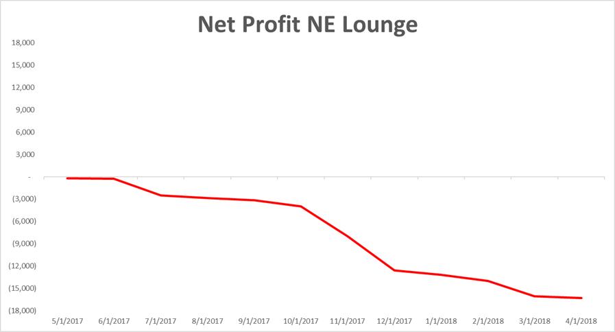 NE Lounge Profit
