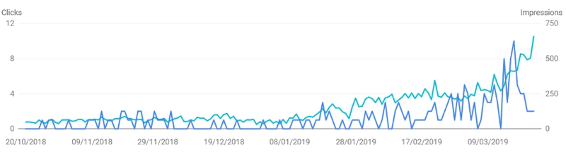 Links impact over site