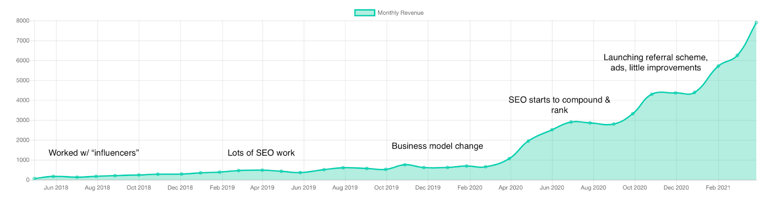 MentorCruise Montly Revenue Evolution