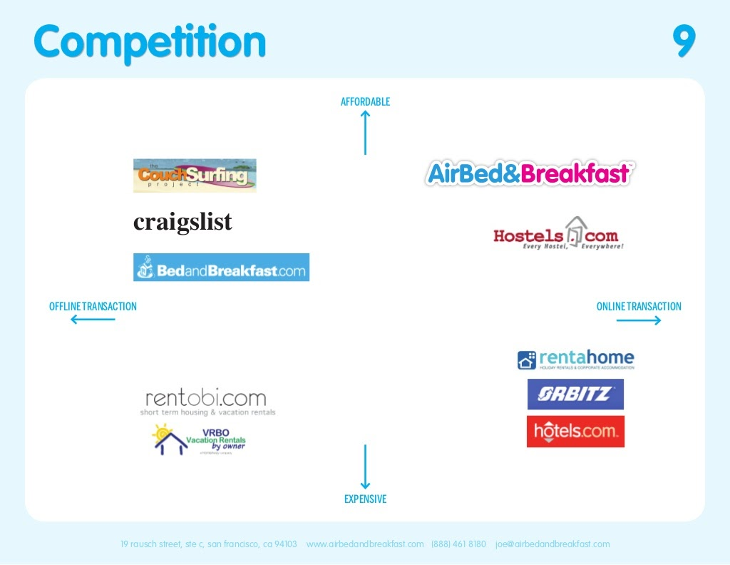 Airbnb Pitch Deck Competition Slide