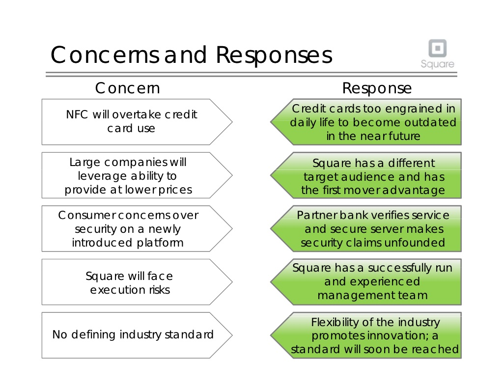 Square Concerns and Responses Slide