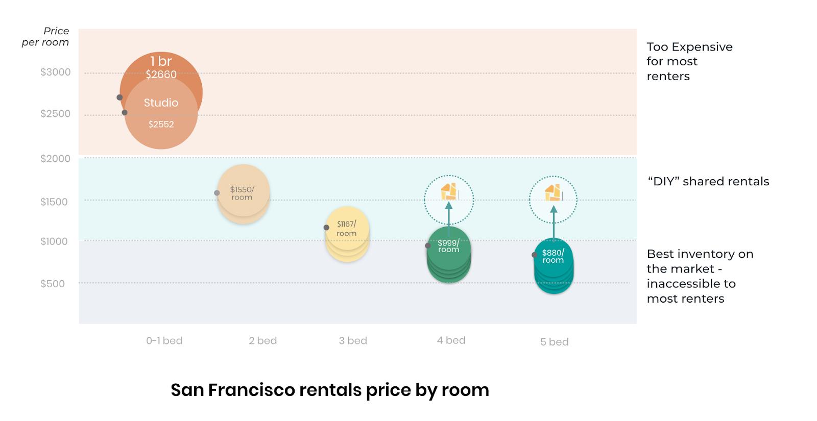 San Francisco Rentals Price by Room
