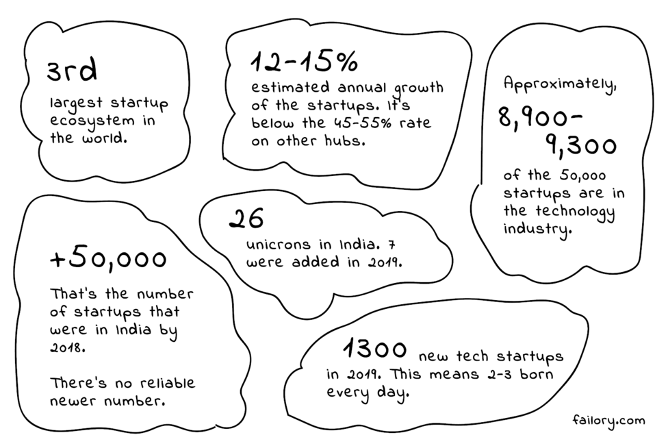 Indian Startups Stats