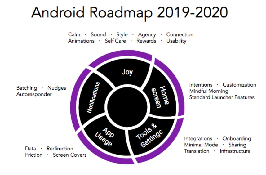 Siempo Android Roadmap