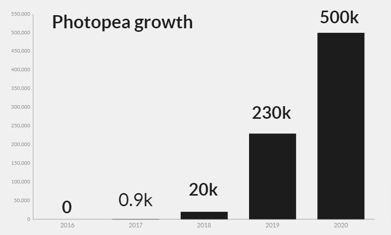 Photopea Growth