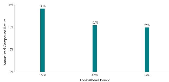 Average Annualized Returns