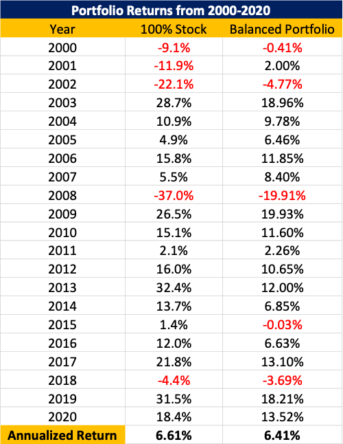 Portfolio Returns from 2000-2020