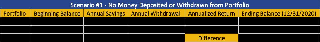 Scenario #1 - No money deposited or withdrawn from portfolio