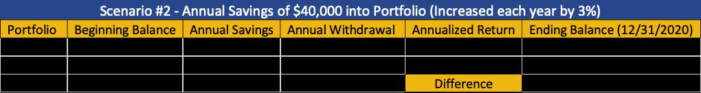 Scenario #2 - Annual savings of $40,000 into portfolio