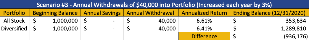Scenario #3 - Annual withdrawals of $40,000 into portfolio. *annual withdrawals are inflated by 3% each year to account for inflation