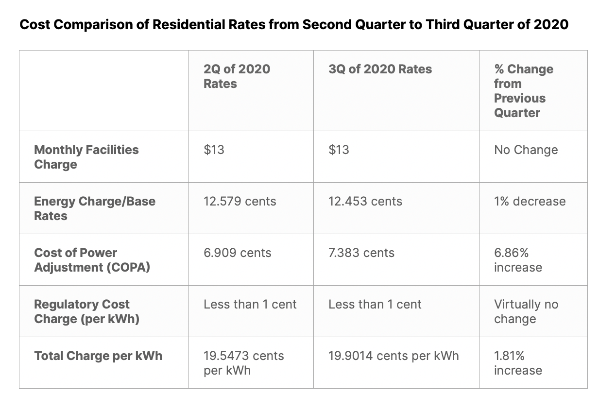 Cost Comparison of Residential Rates from Second Quarter to Third Quarter of 2020