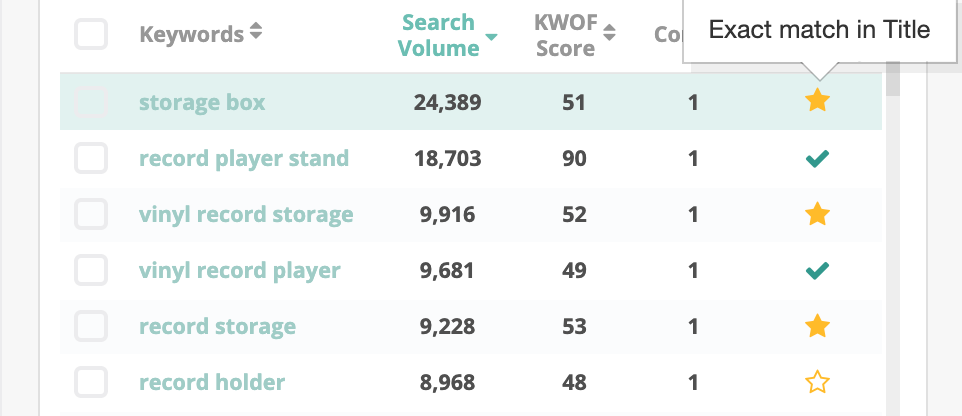 Listing Optimizer shows you broad and exact keyword matches.