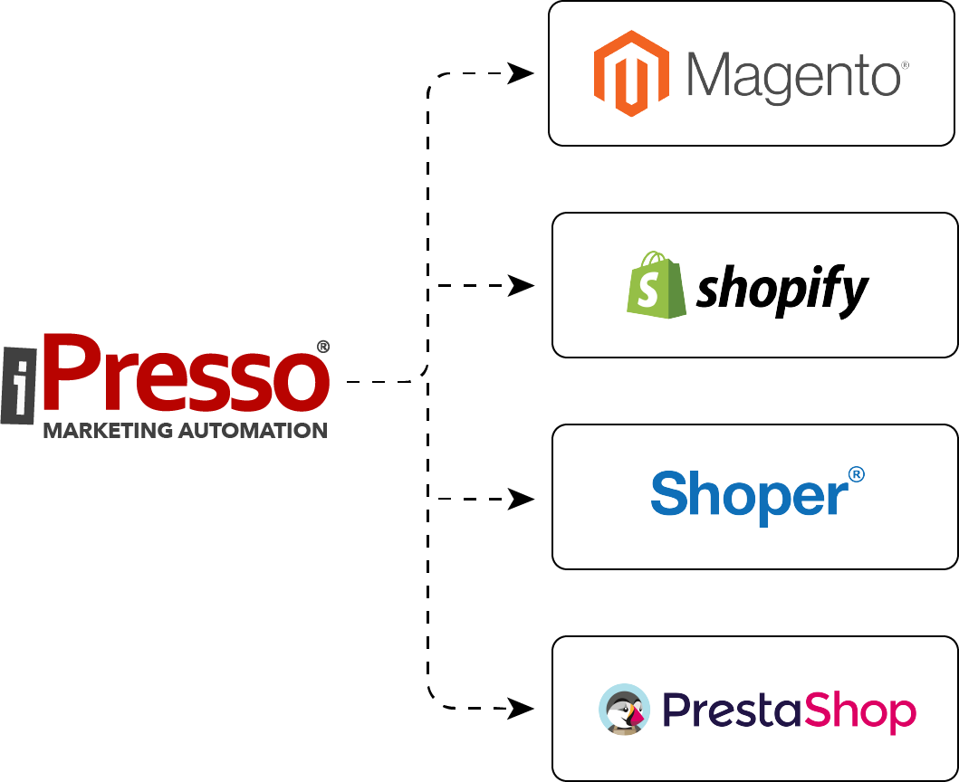 Możliwe integracje iPresso - Magento, Shopify, Shoper, PrestaShop