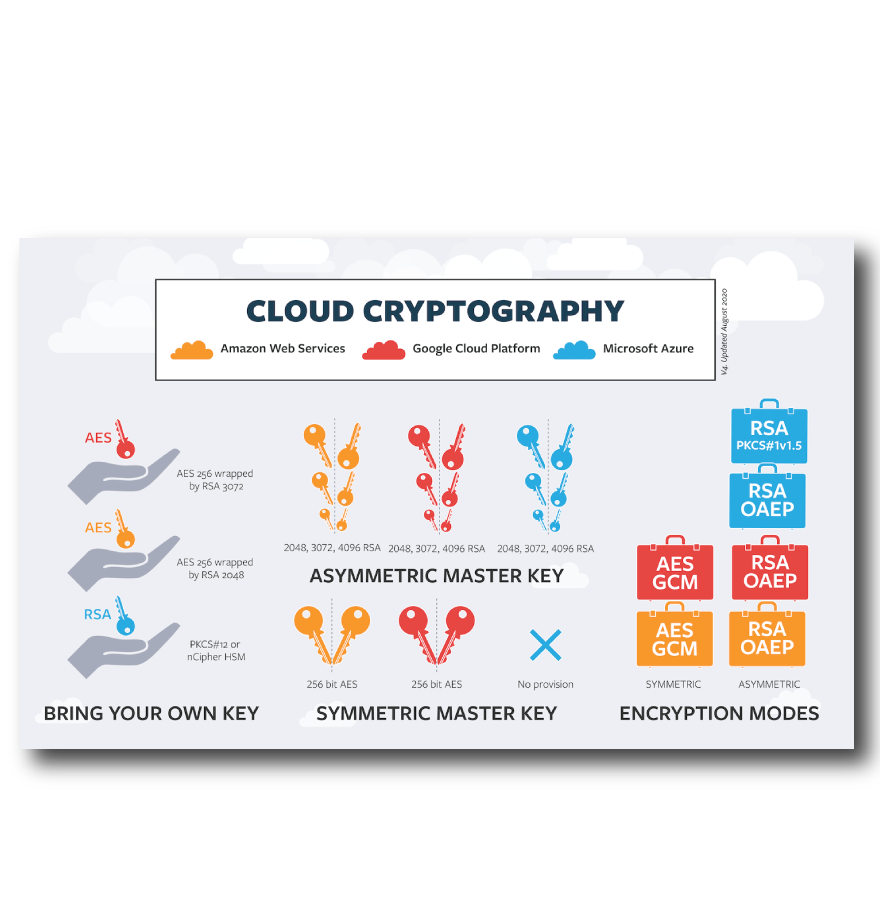 Cloud KSM Comparison inforgraphic