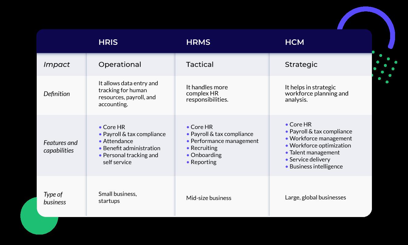 HRIS, HRMS, HCM