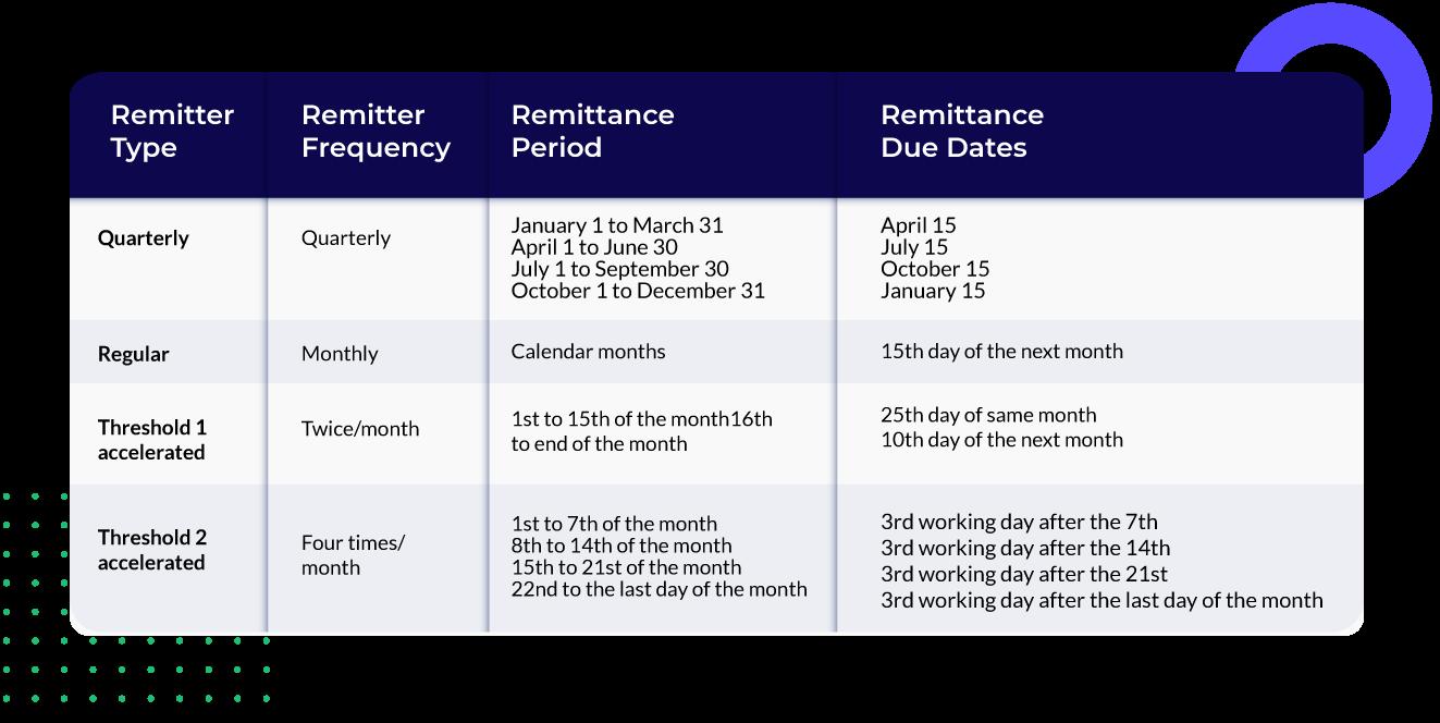 payroll remittance schedule