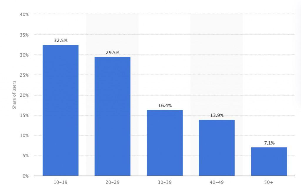 Graph shows TikTok users' age group for TikTok Marketing