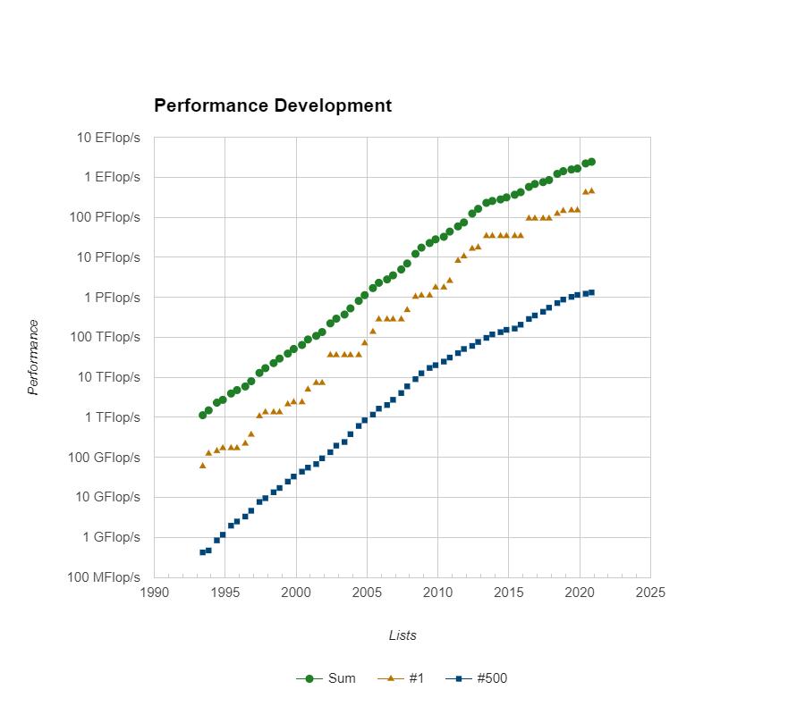 graph of performance development of HPC