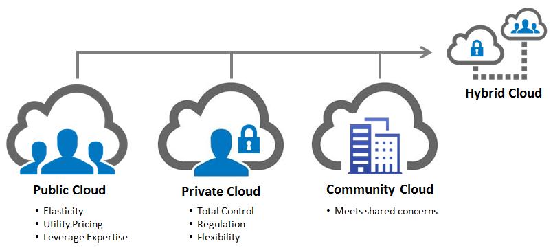 deployment model options in cloud computing