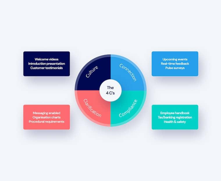 """Las cuatro """"C"""" de una buena incorporación - 2021"""