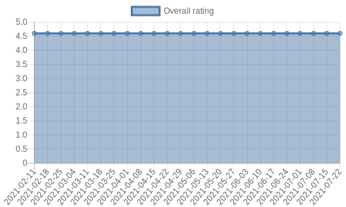 is gathering reviews at about 0 a day. Their reviews are mostly positive, and their overall rating has stayed the same for a while at 4.6