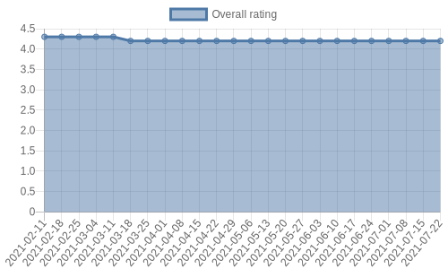 is gathering reviews at about 0 a day. Their reviews are mostly positive, and their overall rating has recently fallen from 4.3 to 4.2