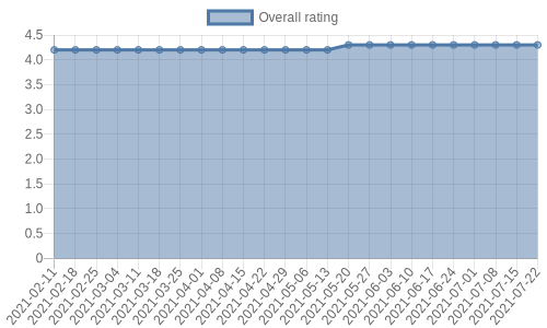 is getting reviews at about one every 12 days. Their reviews are mostly positive, and their overall rating has improved recently from 4.2 to 4.3