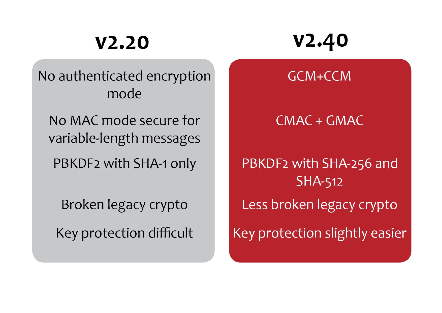 Comparing v2.40 to v2.20