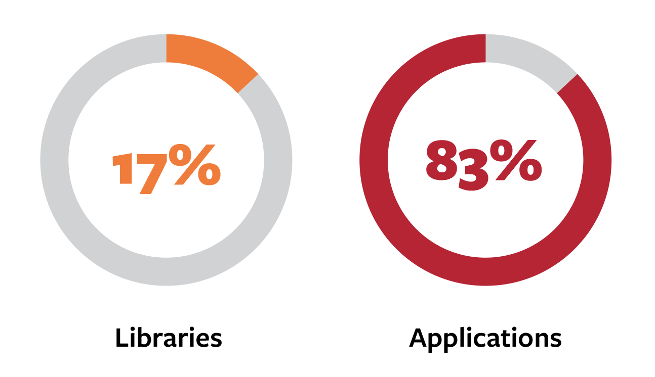 Where crypto flaws are located: 83% in applications and 17% in libraries