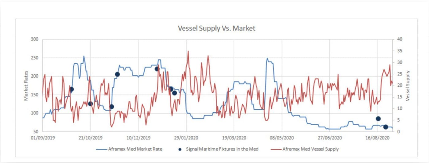 Day-to-day and point-in-time vessel supply can give you a signal on the market and help you decide whether to wait or fix now.