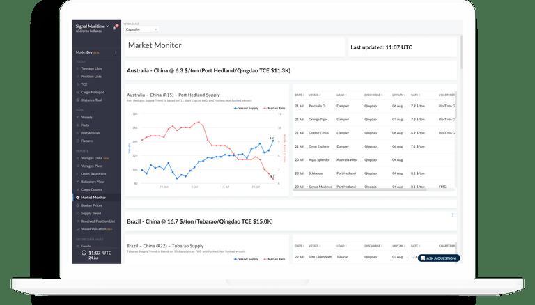 Monitor Market Dynamics