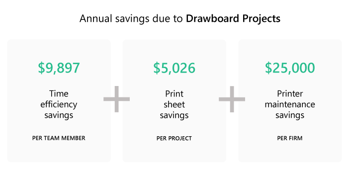$9,897 per team member due to time efficiency improvements, plus$5,026 per project due to the elimination of printing paper sheets, plus$25,000 per firm on printer maintenance