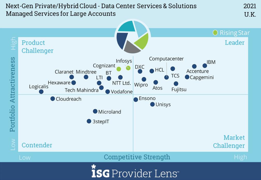Next-Gen Private/Hybrid Cloud - Data Center Services & Solutions