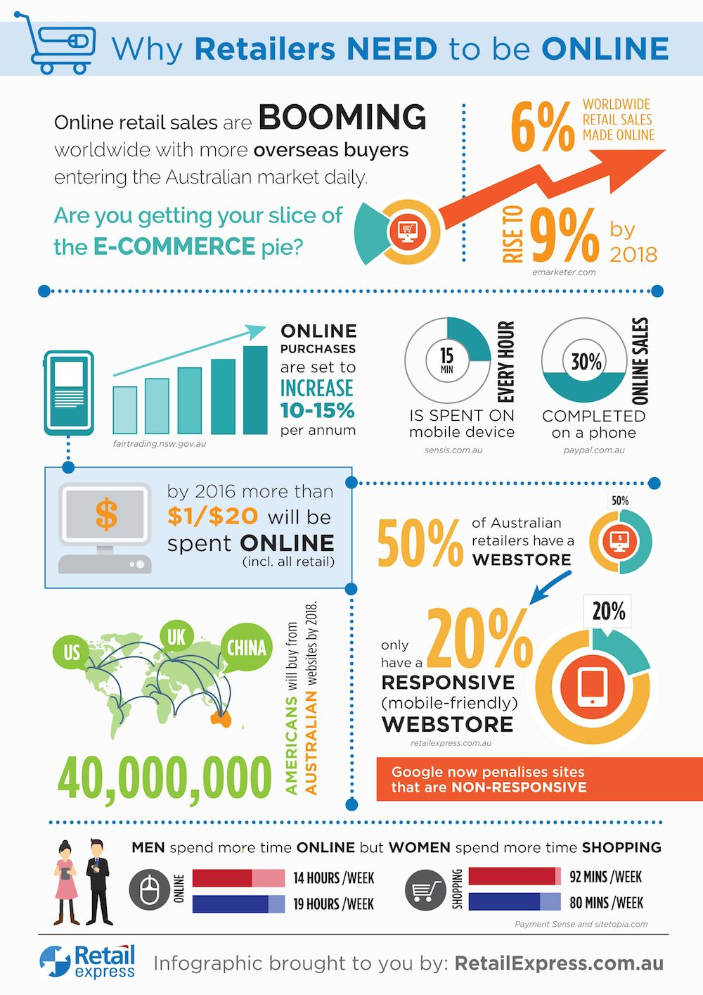 Infographic-why retailers need to be online